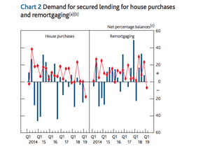 Demand for mortgages