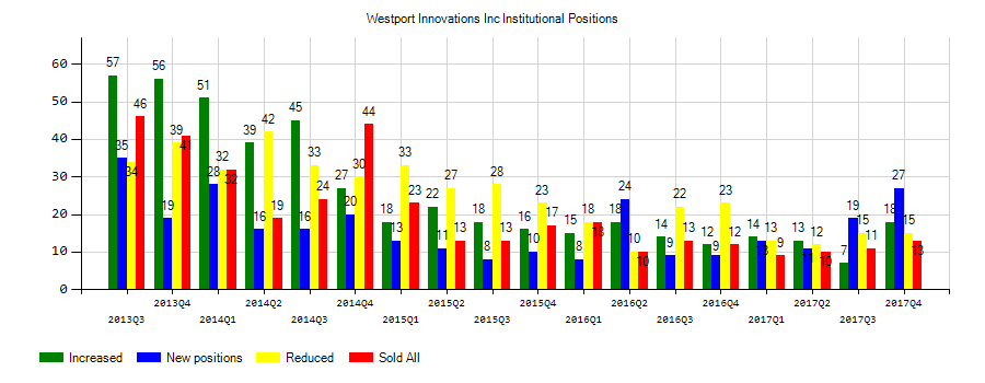 Westport Fuel Systems Inc. (NASDAQ:WPRT) Institutional Positions Chart