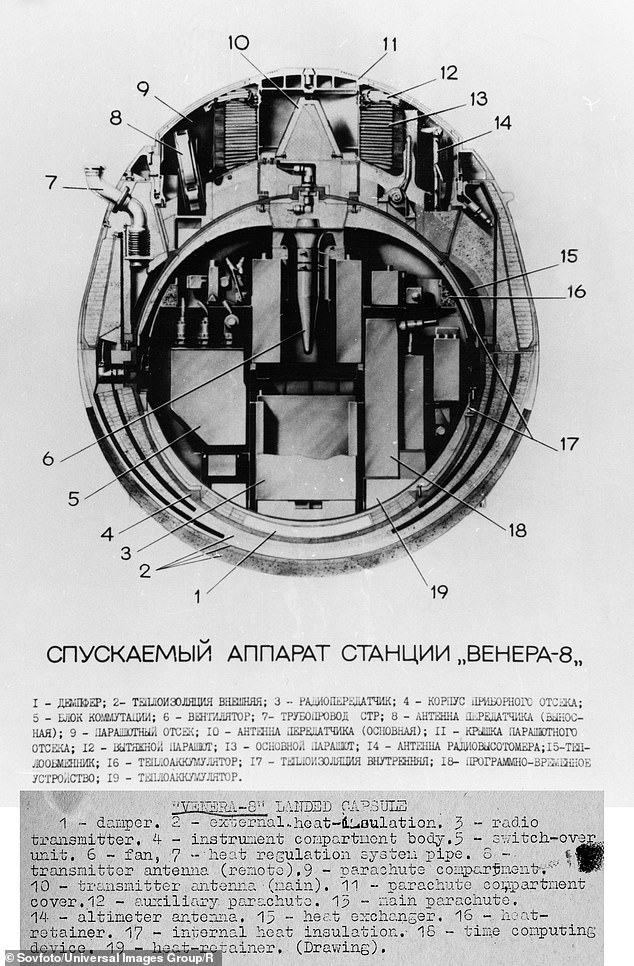 A cutaway diagram of the soviet Venera 8 landing capsule, 1972.It transmitted data for 50 minutes and 11 seconds before it succumbed to the 300 g-force and 100 atmospheres of pressure on Venus
