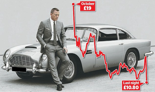 Shaken not stirred: The James Bond car maker has seen shares dive to an all-time low