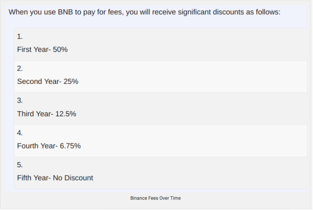 Binance Coin Discount Structure
