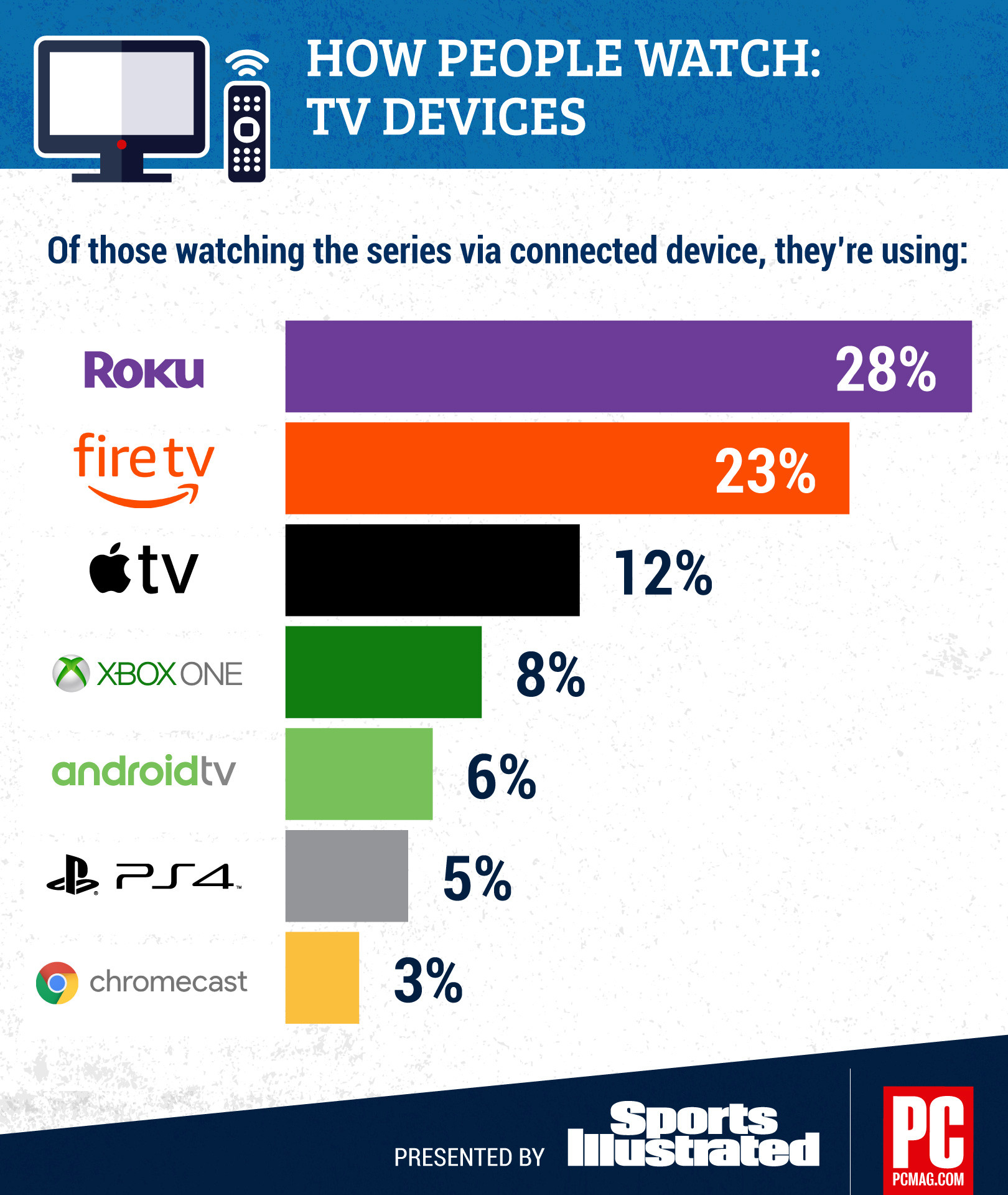 PCMag/SI March Madness Streaming Survey 4