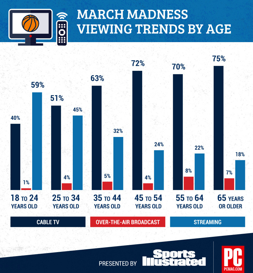 PCMag/SI March Madness Streaming Survey 3