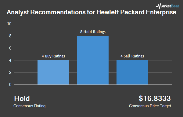 Analyst Recommendations for Hewlett Packard Enterprise (NYSE:HPE)