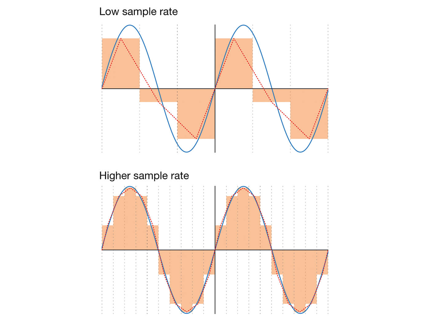 The science of signal sampling, antialiasing