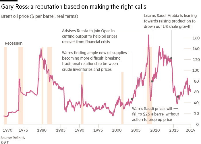 Gary Ross: a reputation based on making the right callsBrent oil price ($ per barrel, real terms)