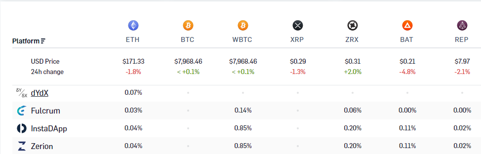 Earn More Interest on Your Crypto With These Comparison Tools