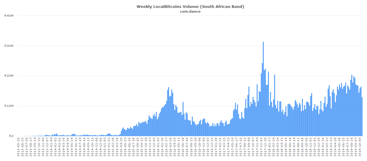 Bitcoin Trading in South Africa