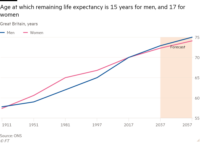 Line chart of Great Britain, years showing Age at which remaining life expectancy is 15 years for men, and 17 for women