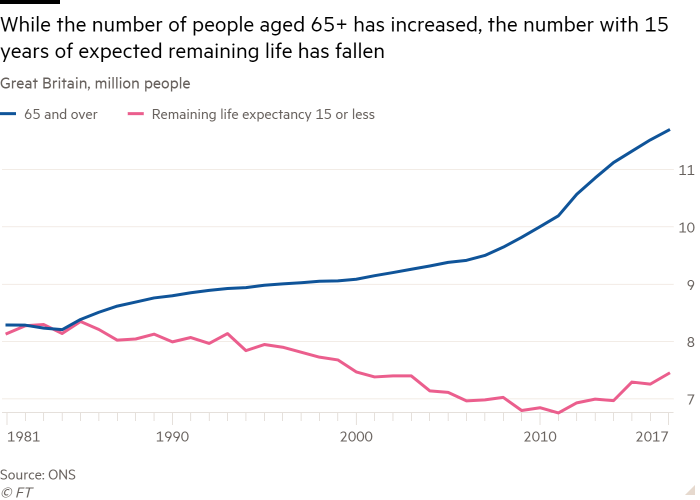 Line chart of Great Britain, million people showing While the number of people aged 65+ has increased, the number with 15 years of expected remaining life has fallen