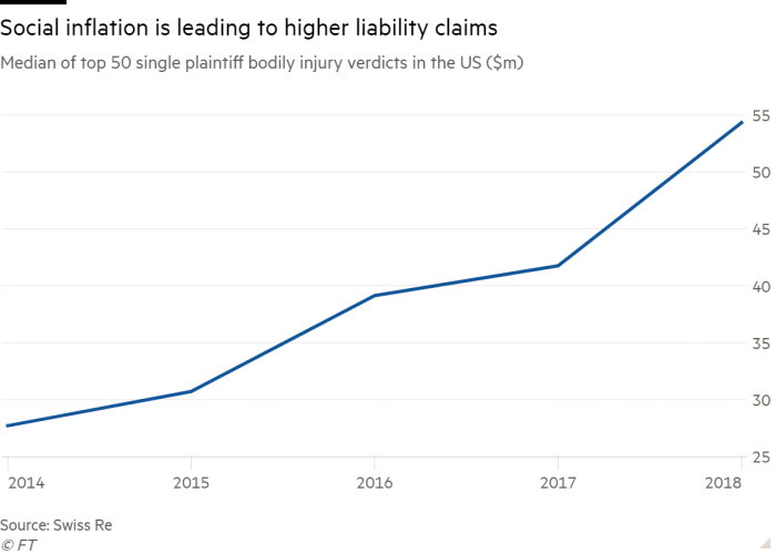 Line chart of Median of top 50 single plaintiff bodily injury verdicts in the US ($m) showing Social inflation is leading to higher liability claims