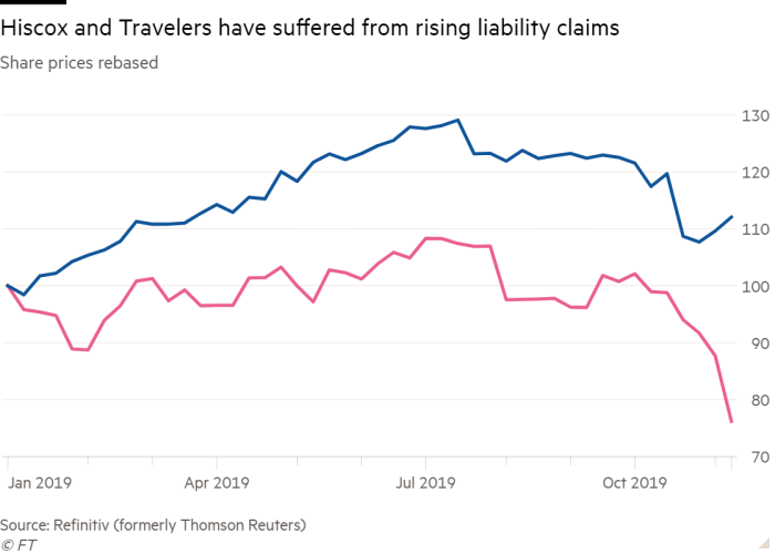 Line chart of Share prices rebased showing Hiscox and Travelers have suffered from rising liability claims
