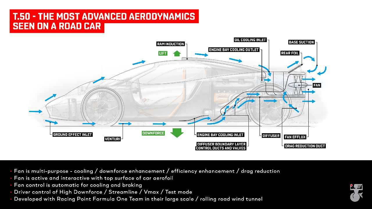 T.50-aerodynamics-diagram