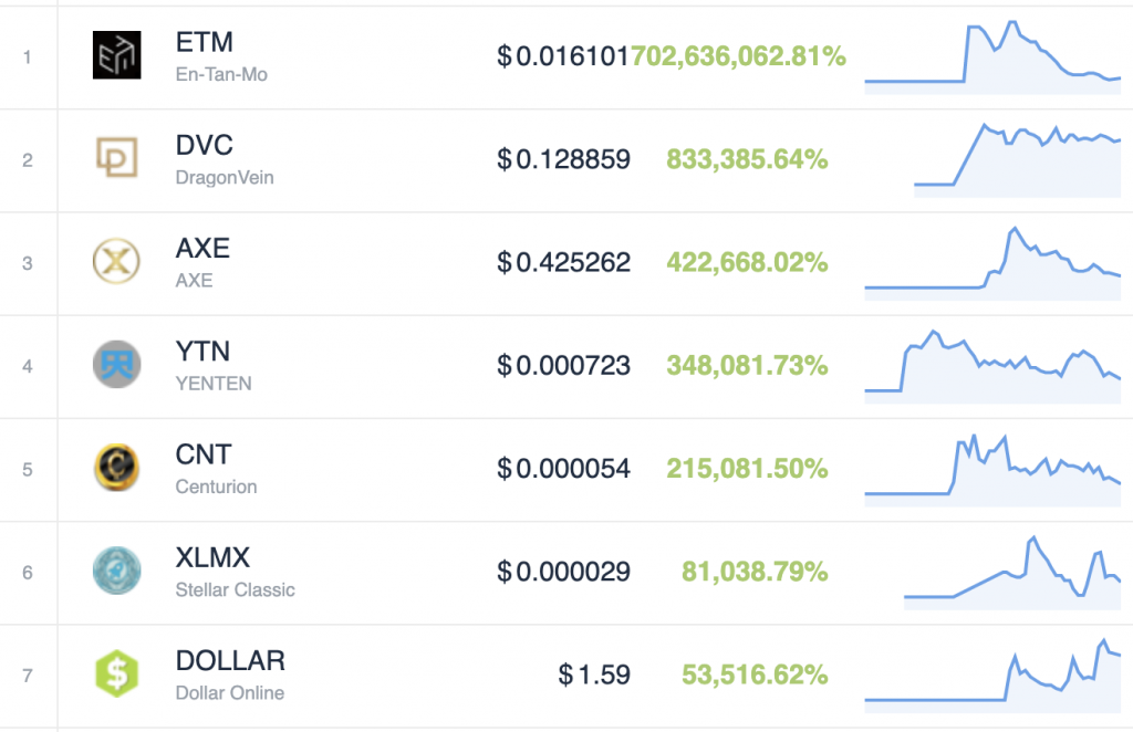 Searching for Synthetix: Which Token Will Be Next Year's 50x Winner?