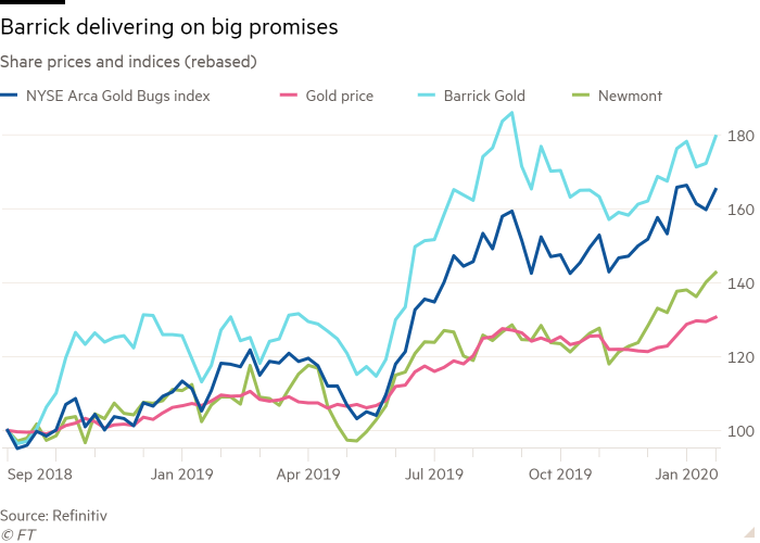Line chart of Share prices and indices (rebased) showing Barrick delivering on big promises