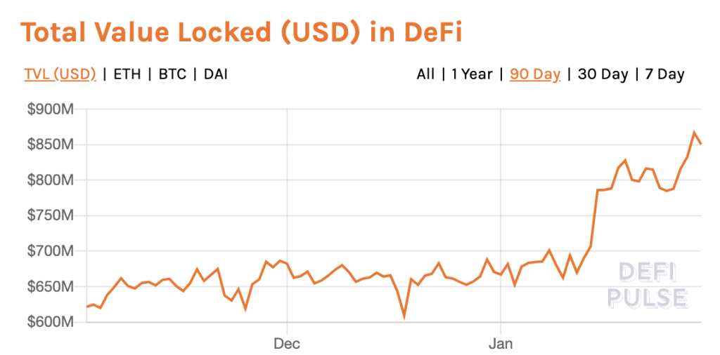 Decentralized Finance Is Blossoming, But Just How Decentralized Is Defi?
