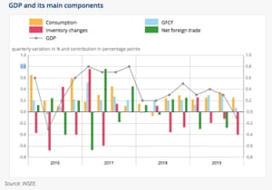 French GDP