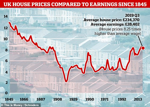 Houses have only ever been more expensive twice in the past 120 years but go back beyond 1900 and they were even pricier compared to wages than now. (Data sources: Bank of England, Land Registry, Office for National Statistics, and Schroders, as at 30 September 2019)