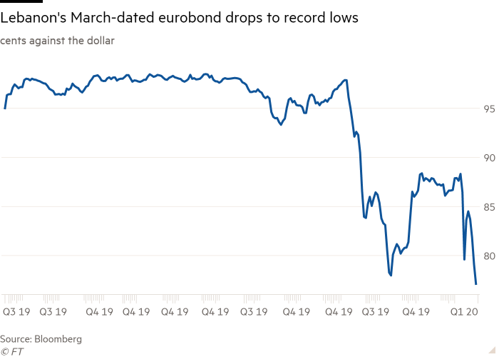 Line chart of cents against the dollar showing Lebanon's March-dated eurobond drops to record lows