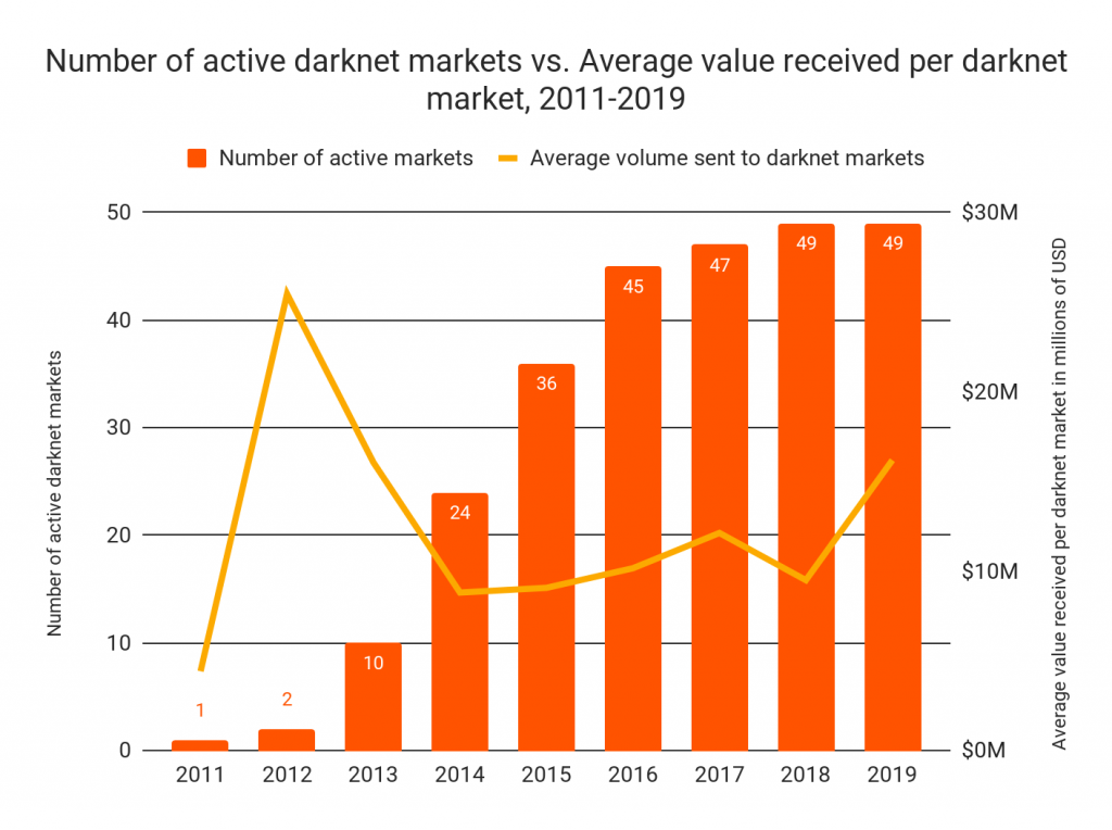 New Chainalysis Report Sheds Light on Darknet Markets and the Need for Onchain Privacy