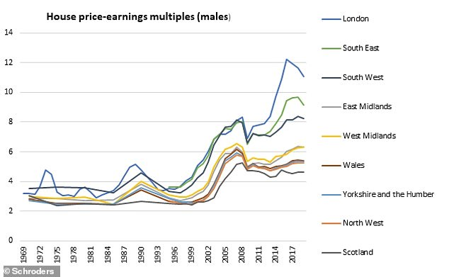 The Schroders report notes that from the 1960s until the late 1990s there was little pronounced difference between the house price to earnings ratios in different regions. The 2000s housing boom dramatically changed that