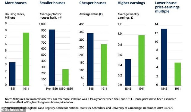 More houses, smaller homes and rising wages were the three main factors that drove almost 70 years of property getting cheaper through the Victorian and Edwardian eras
