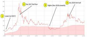 How High Will Bitcoin Go in This Cycle? 103
