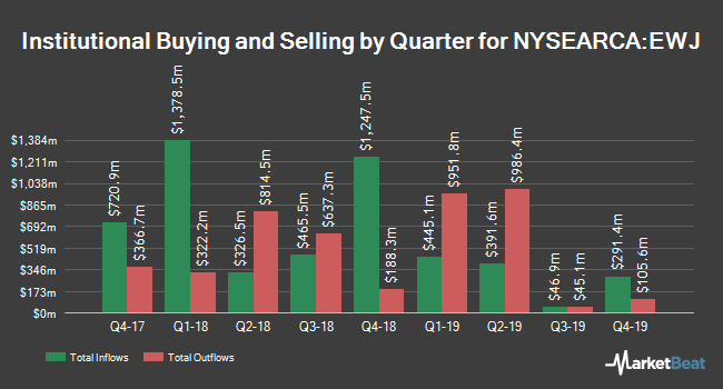 Institutional Ownership by Quarter for iShares MSCI Japan ETF (NYSEARCA:EWJ)