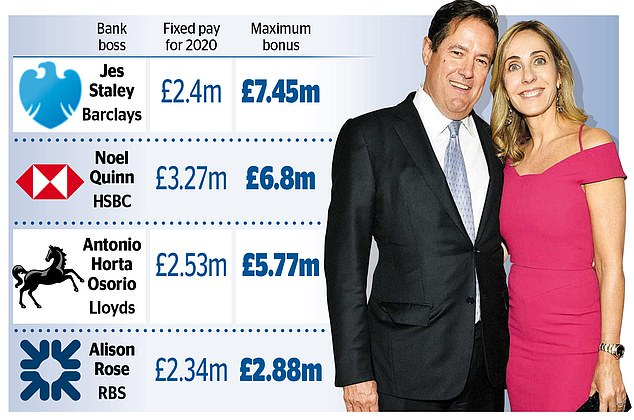 Pay row: Barclays' boss Jes Staley (pictured with his wife Debbie,) took home £5.9m last year, Lloyds' Antonio Horta Osorio received £4.7m, RBS's Alison Rose bagged £1.4m