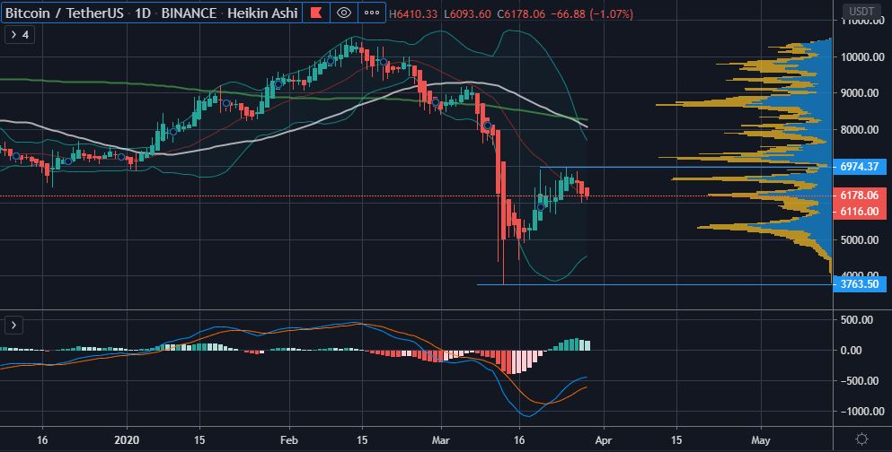 Bitcoin's (BTC) Support at $6,000 Threatened by a Death Cross on the Daily Chart 14