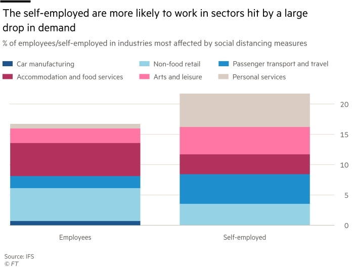 chart showing The self-employed are more likely to work in sectors hit by a large drop in demand