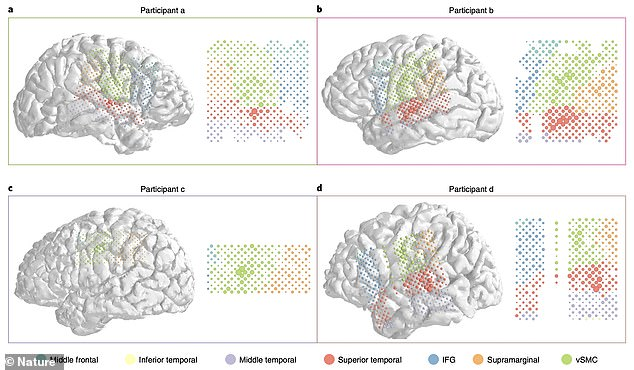 Anatomical reconstructions of the four participants showing thoughts highlighted in various areas of the brain that were translated into English