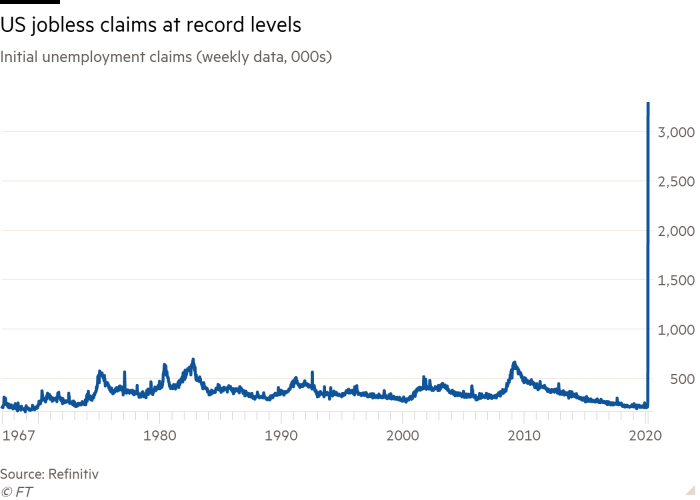 Line chart of Initial unemployment claims (weekly data, 000s) showing US jobless claims at record levels