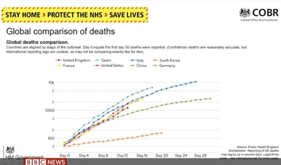 The UK's coronavirus deaths are compared to Spain, France, Italy, China, South Korea, Germany and the US in this Public Health England chart