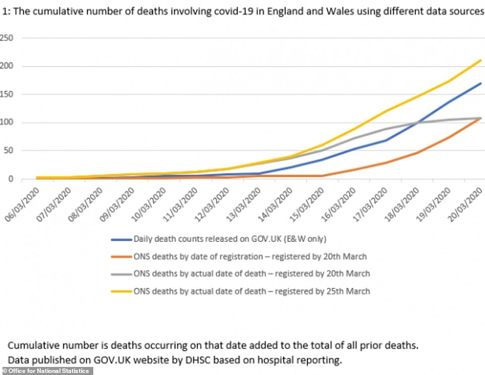 A new set of national data which was first released this morning appears to be giving the most accurate picture of deaths across England and Wales by including people who die outside of hospitals, but is 11 days behind the rest of the country