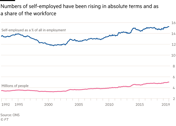 Chart showing that the numbers of self-employed have been rising in absolute terms and as a share of the workforce