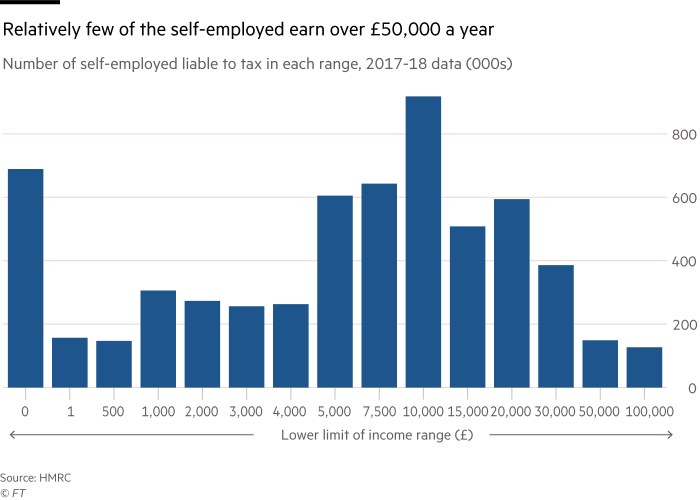 chart showing Relatively few of the self-employed earn over £50,000 a year Number of self-employed liable to tax in each range, 2017-18 data (000s)