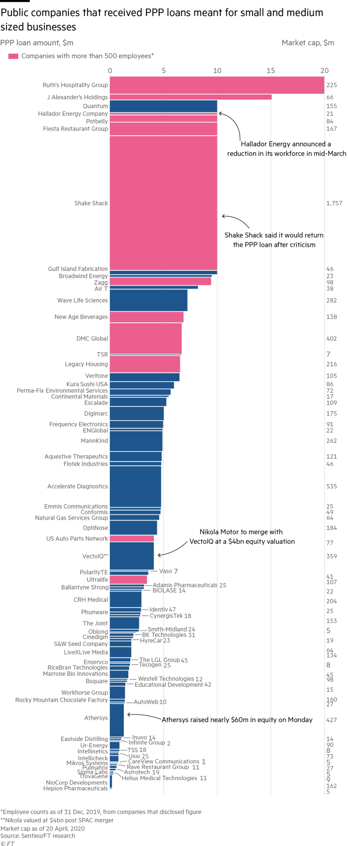 A treemap breaking down which public companies received PPP loans.