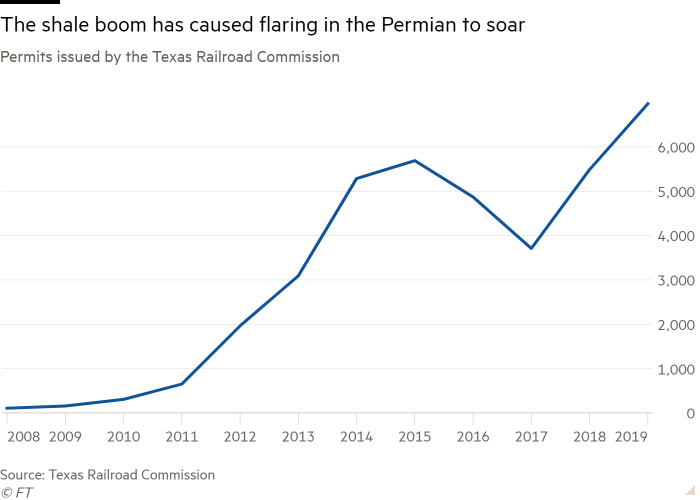 Line chart of Permits issued by the Texas Railroad Commission showing The shale boom has caused flaring in the Permian to soar