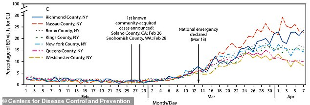 New York has been hit hardest by coronavirus, and many experts now believe the virus was in New York City by January or February, but its spread was subtle, and didn't trigger noticeable increases in similar illnesses until early March, the CDC's graph shows