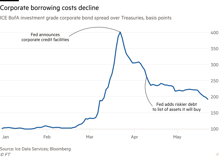 Line chart of ICE BofA investment grade corporate bond spread over Treasuries, bps   showing Corporate bonds rebound on Fed support