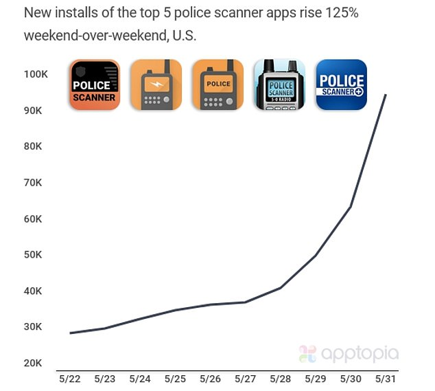 Data shows these type of apps were downloaded 213,000 times just over the past weekend and as of Tuesday, 5-0 Radio Pro Scanner is the number one paid app