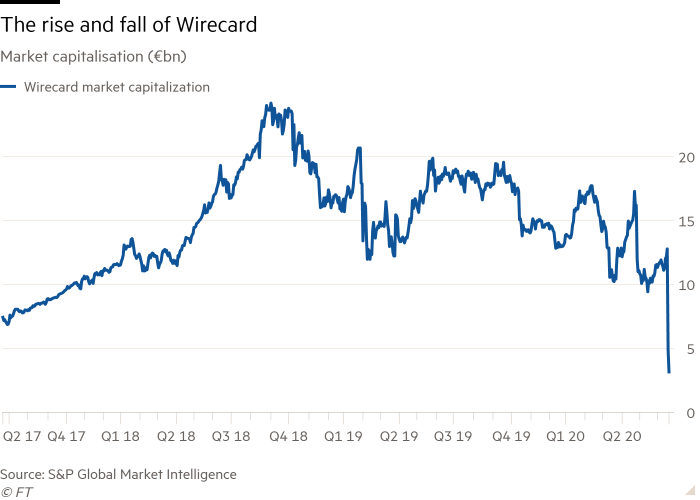 Line chart of Market capitalisation (€bn) showing The rise and fall of Wirecard