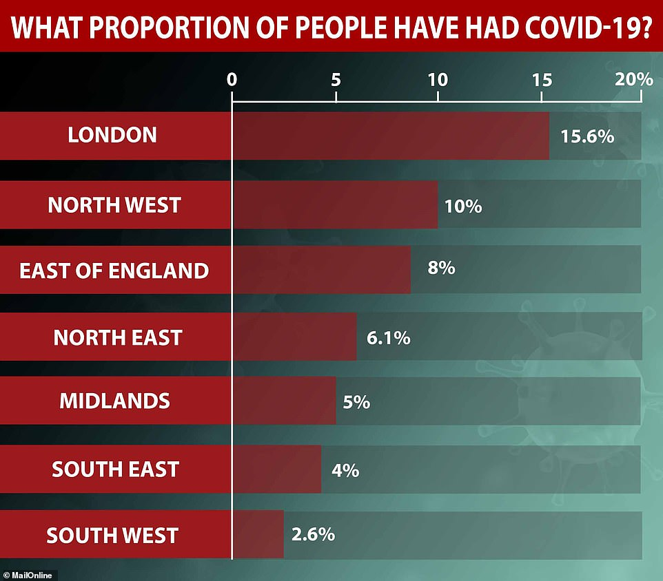 Data from Public Health England showed that London has the largest proportion of its population already infected with the coronavirus, while the fewest people were infected in the South West of England