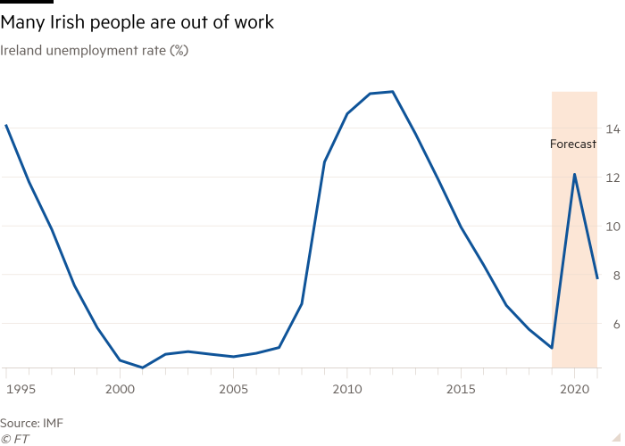 Line chart of Ireland unemployment rate (%) showing Back to the bad old days