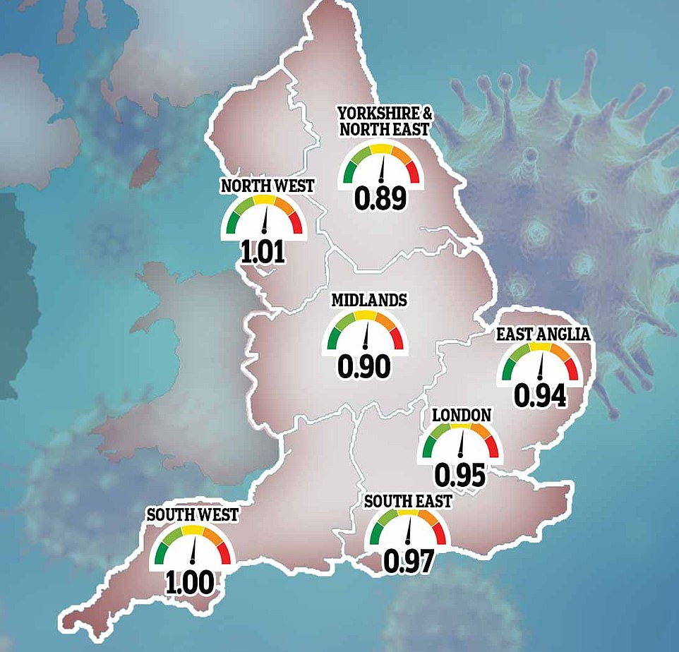 The estimates from the Public Health England and Cambridge University team suggested the R rate was currently the lowest in the Midlands (0.90) and the North East and Yorkshire (0.89)