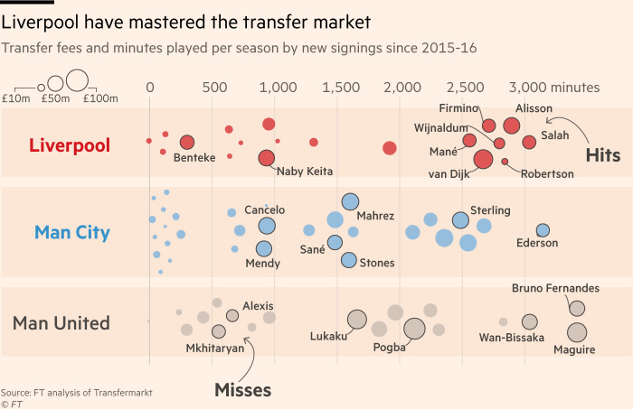 Chart showing that Liverpool have excelled in the transfer market through a combination of targeted big-money signings and cheaper deals, crucially seeing almost every move pay off in terms of the player slotting straight into the team and making regular appearances.