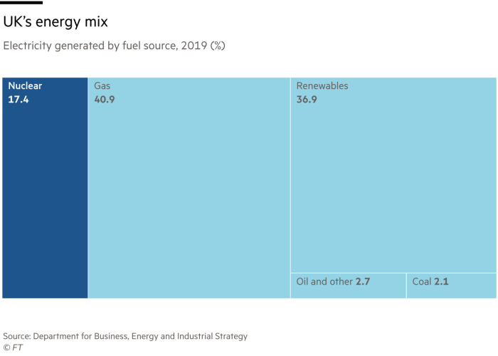 Chart showing UK's energy mix – electricity generated by fuel source