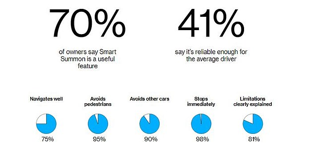 Approximately 70 percent of Bloomberg surveyors believe the 'Smart Summon' feature is useful while less than half think it is reliable