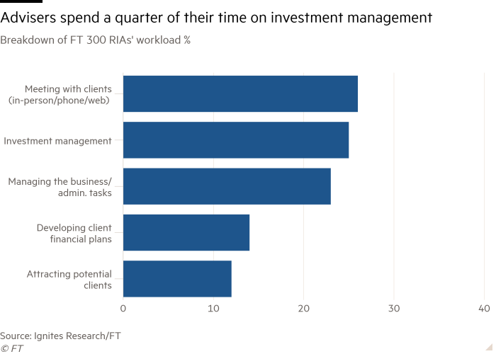 Bar chart of Breakdown of FT 300 RIAs' workload % showing Advisers spend a quarter of their time on investment management